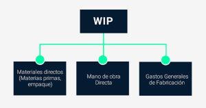 Comercio Exterior WIP